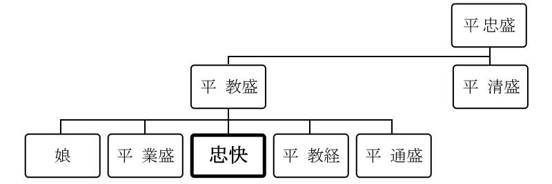 忠快の略系図