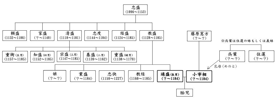 通盛、小宰相の略系図