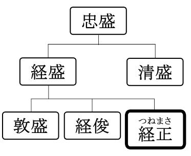 略系図-経正