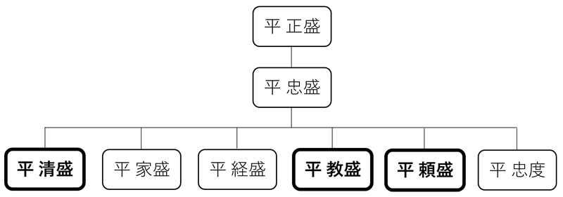 heike-ryakukeizu