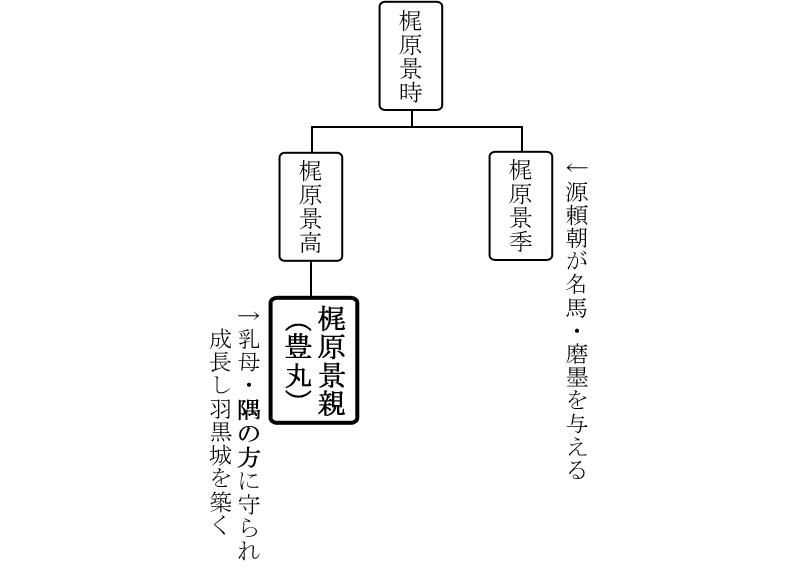 梶原景時系図